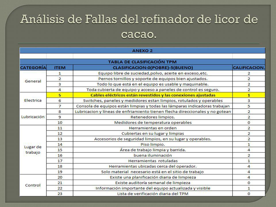 Análisis de Fallas del refinador de licor de cacao.