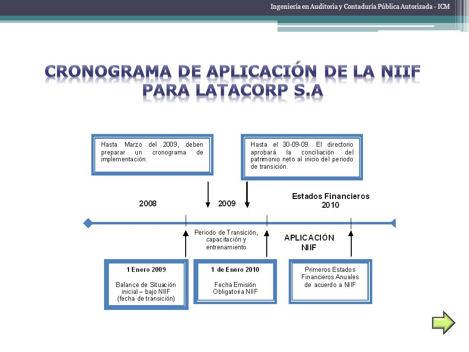 CRONOGRAMA DE APLICACIÓN DE LA NIIF PARA LATACORP S.A