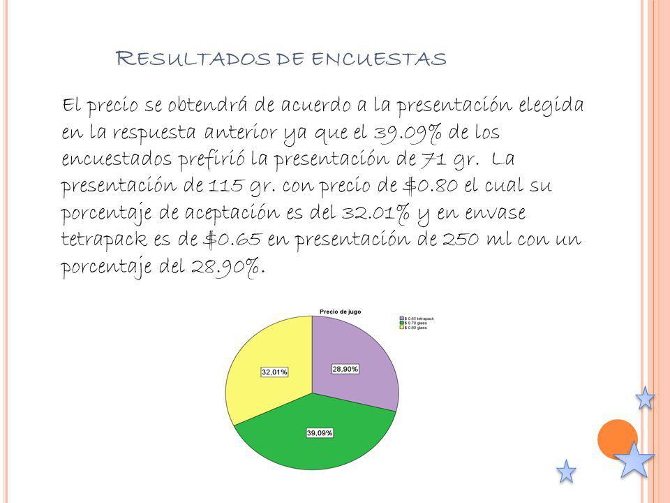 Resultados de encuestas