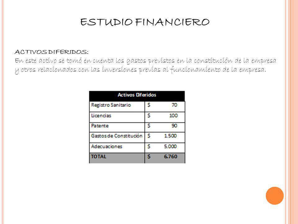 ESTUDIO FINANCIERO Activos Diferidos: