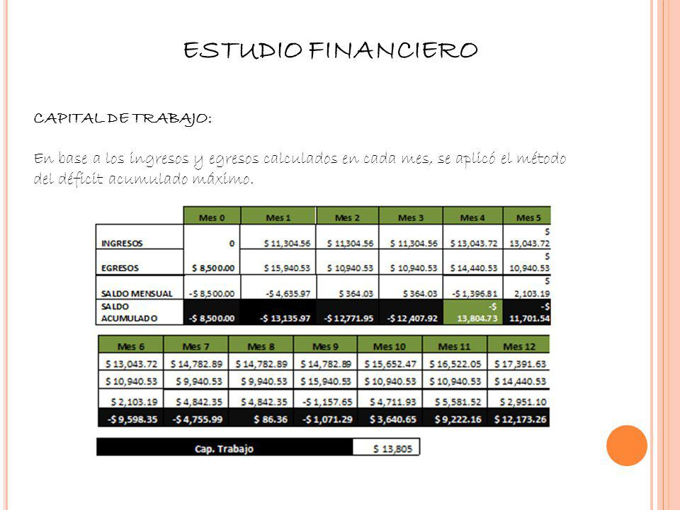 ESTUDIO FINANCIERO Capital de Trabajo: