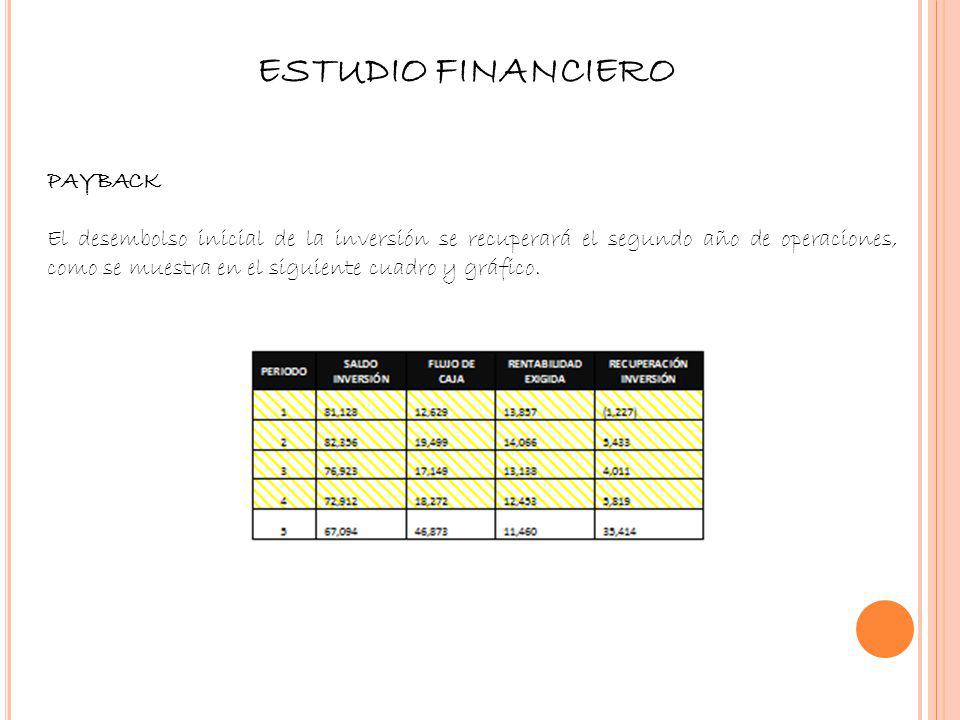 ESTUDIO FINANCIERO Payback