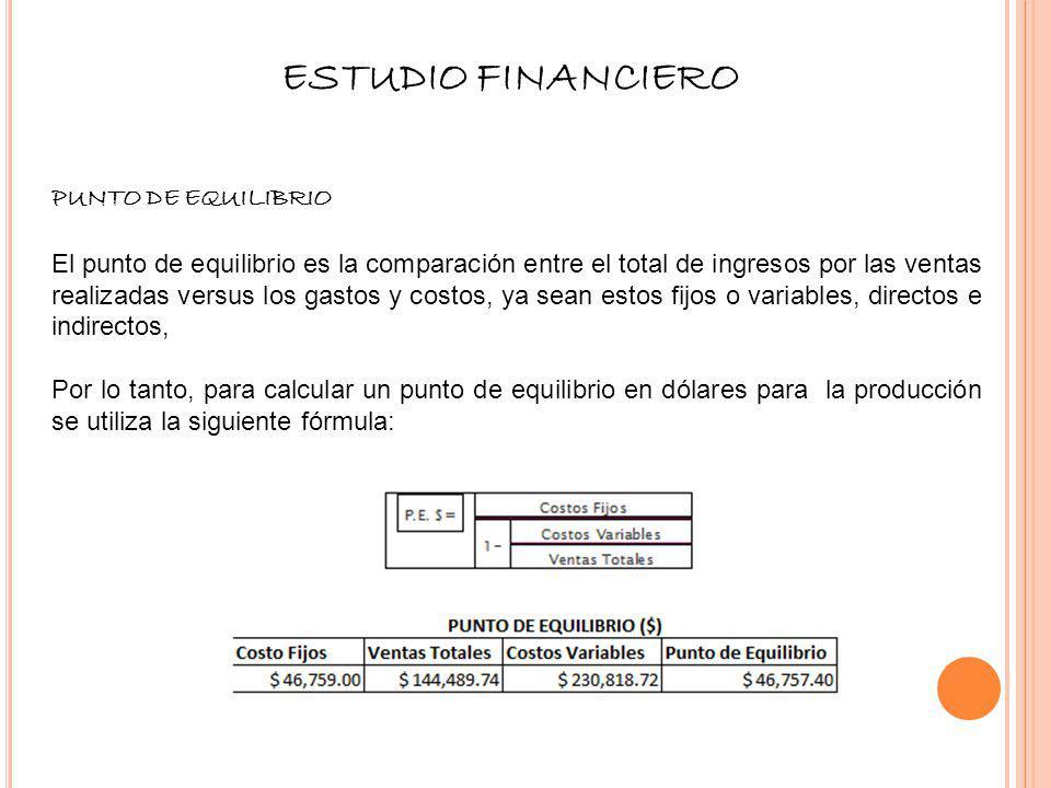 ESTUDIO FINANCIERO Punto de Equilibrio
