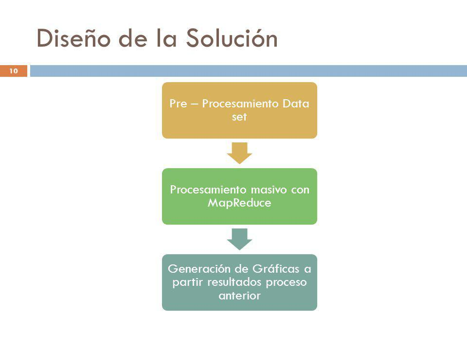 Diseño de la Solución Pre – Procesamiento Data set