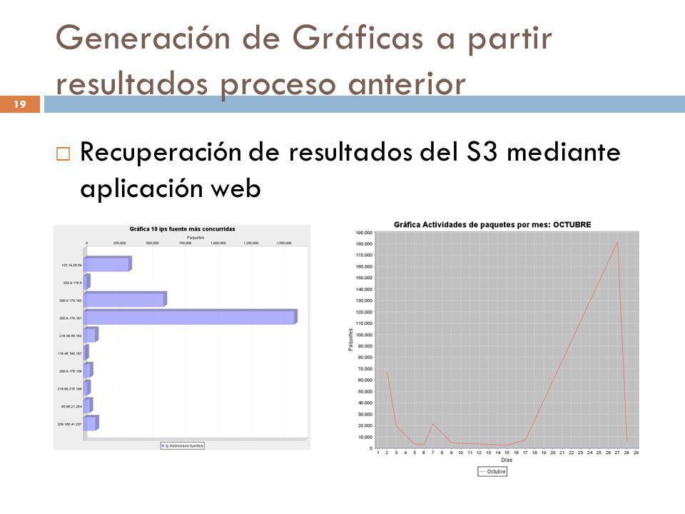 Generación de Gráficas a partir resultados proceso anterior