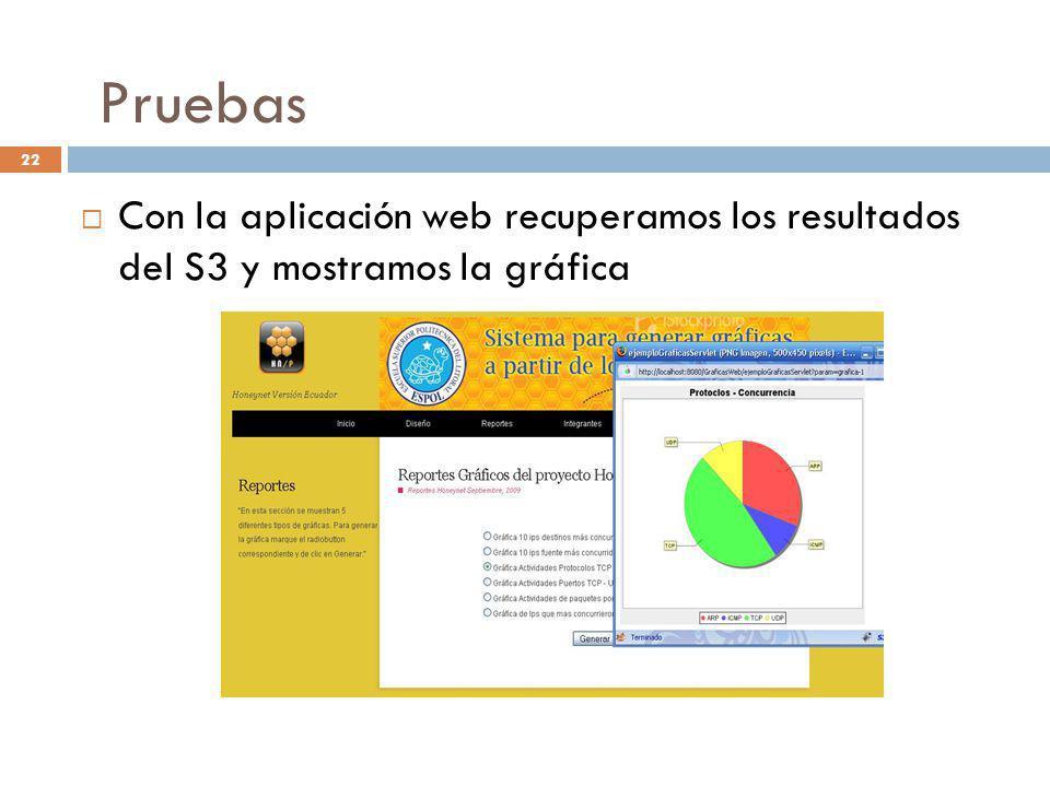 Pruebas Con la aplicación web recuperamos los resultados del S3 y mostramos la gráfica