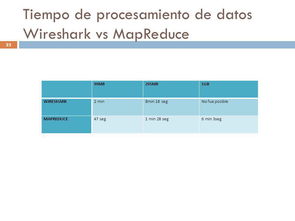 Tiempo de procesamiento de datos Wireshark vs MapReduce