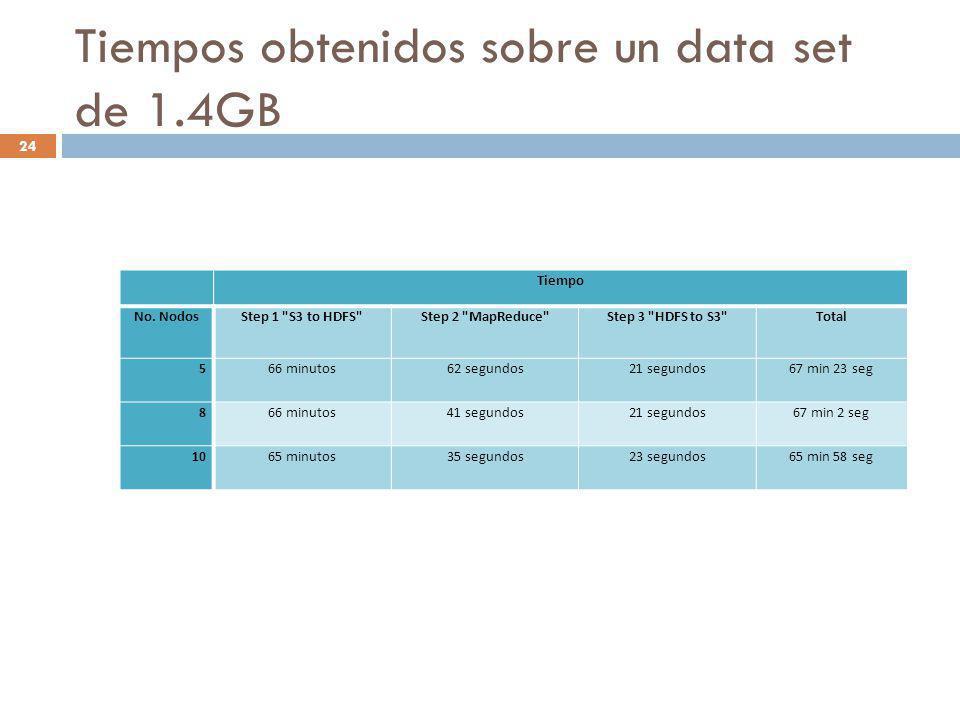 Tiempos obtenidos sobre un data set de 1.4GB