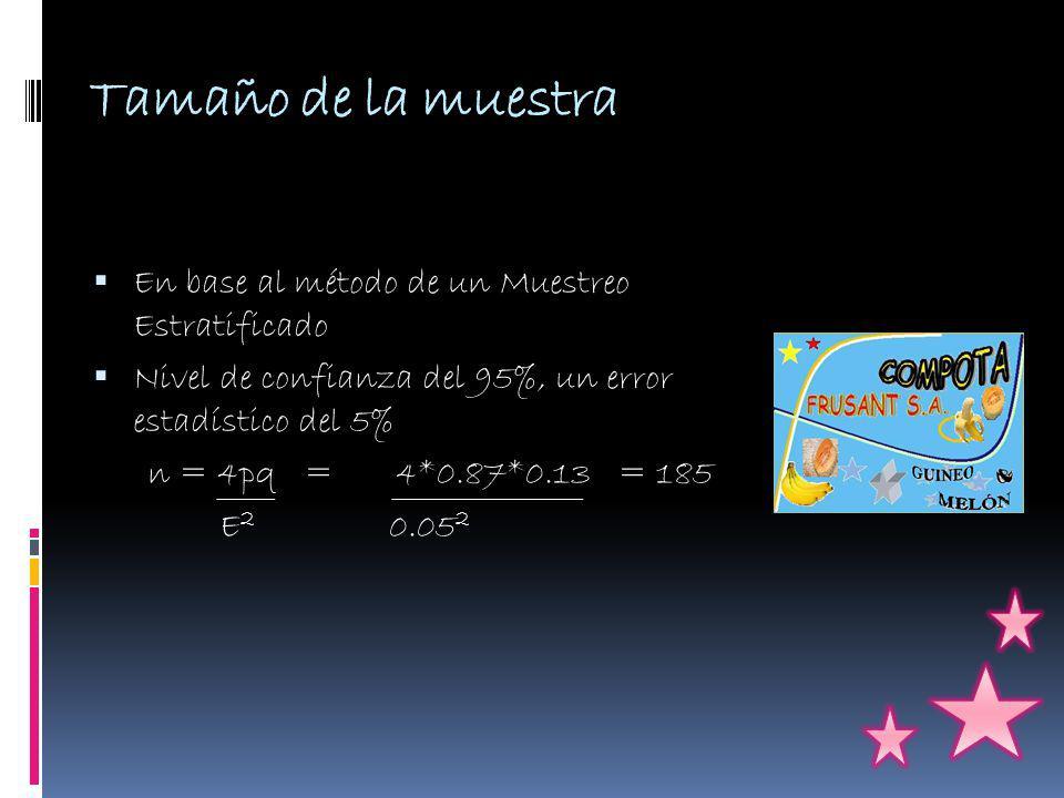 Tamaño de la muestra En base al método de un Muestreo Estratificado