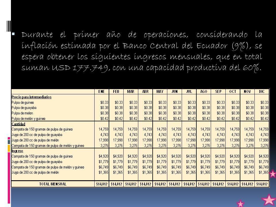 Durante el primer año de operaciones, considerando la inflación estimada por el Banco Central del Ecuador (9%), se espera obtener los siguientes ingresos mensuales, que en total suman USD 177.749, con una capacidad productiva del 60%.