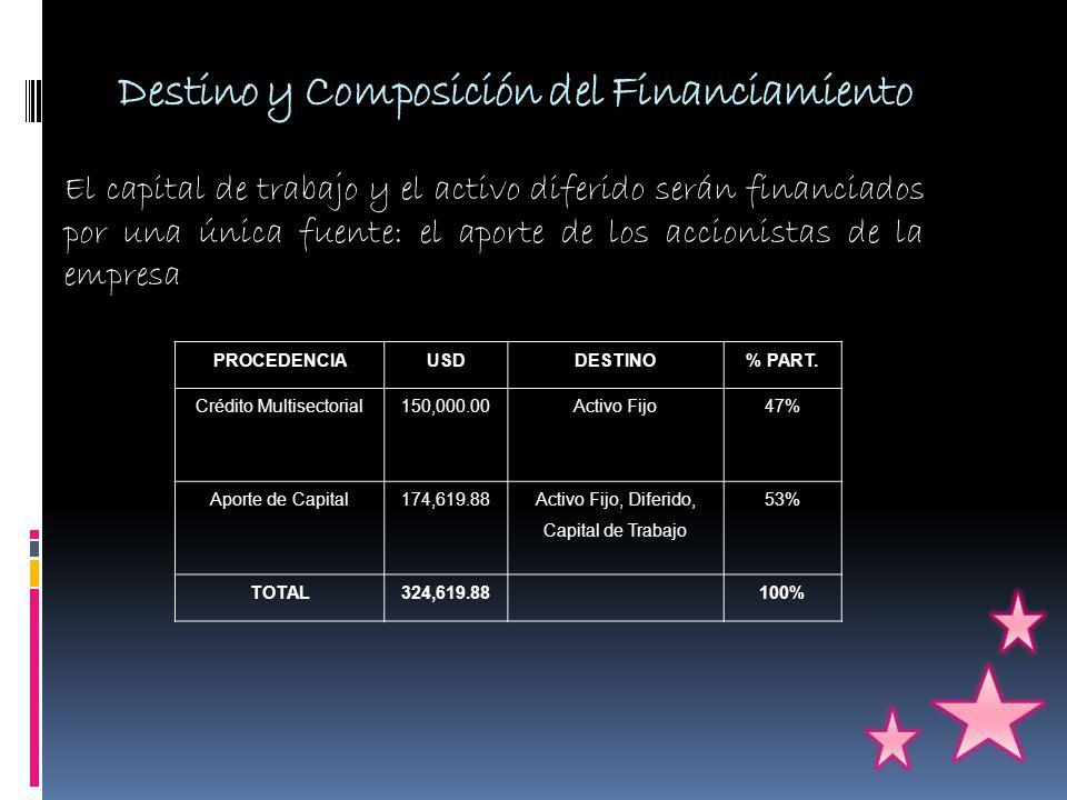 Destino y Composición del Financiamiento