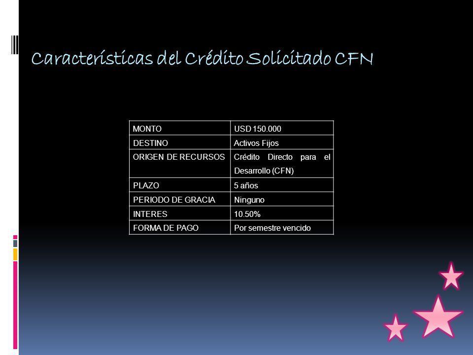 Características del Crédito Solicitado CFN