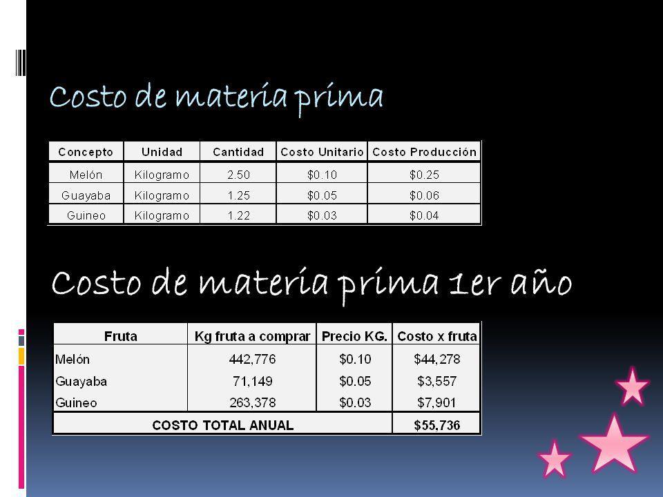 Costo de materia prima 1er año