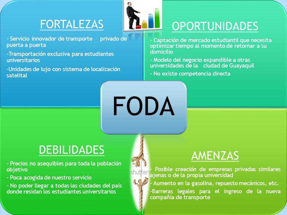 OPORTUNIDADES DEBILIDADES AMENZAS FORTALEZAS