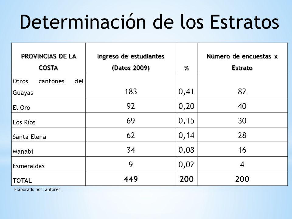 Ingreso de estudiantes (Datos 2009) Número de encuestas x Estrato