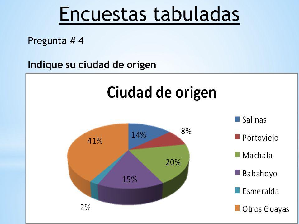Encuestas tabuladas Pregunta # 4 Indique su ciudad de origen