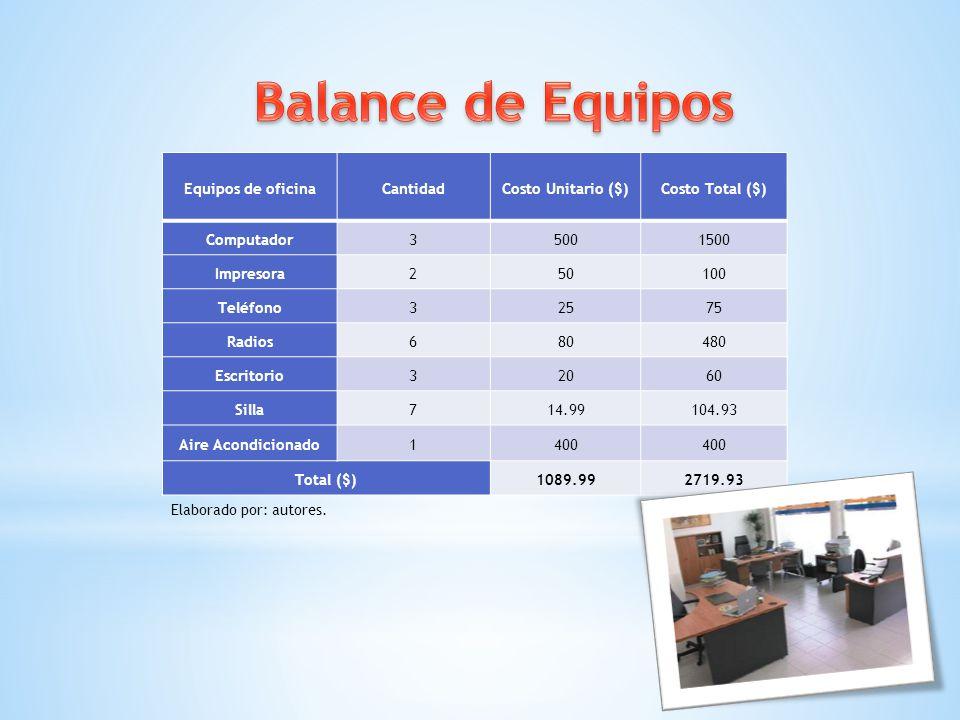 Balance de Equipos Equipos de oficina Cantidad Costo Unitario ($)