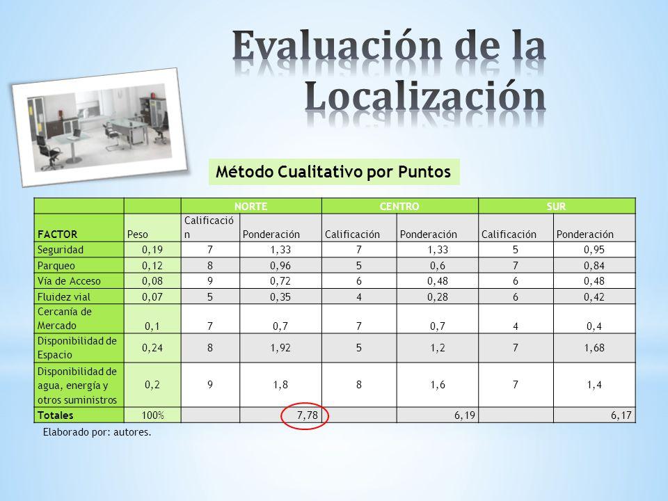 Evaluación de la Localización