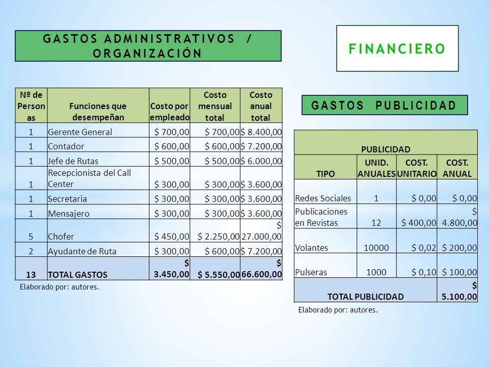 GASTOS ADMINISTRATIVOS / ORGANIZACIÓN Funciones que desempeñan