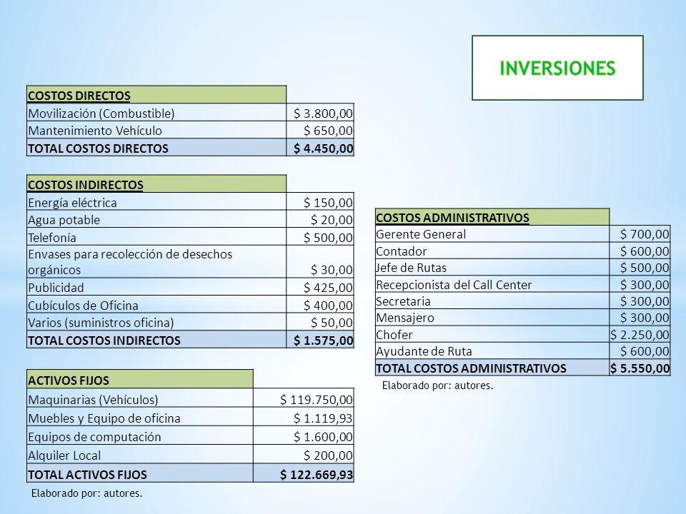 INVERSIONES COSTOS DIRECTOS Movilización (Combustible) $ 3.800,00
