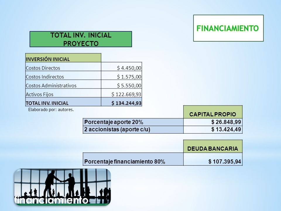 TOTAL INV. INICIAL PROYECTO