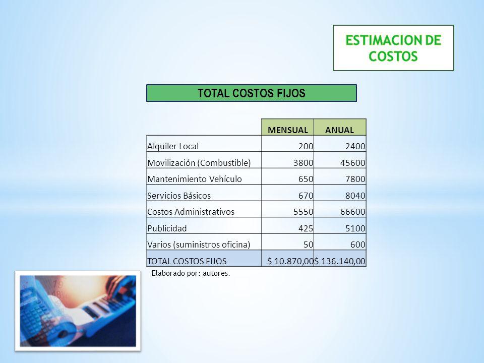 ESTIMACION DE COSTOS TOTAL COSTOS FIJOS MENSUAL ANUAL Alquiler Local