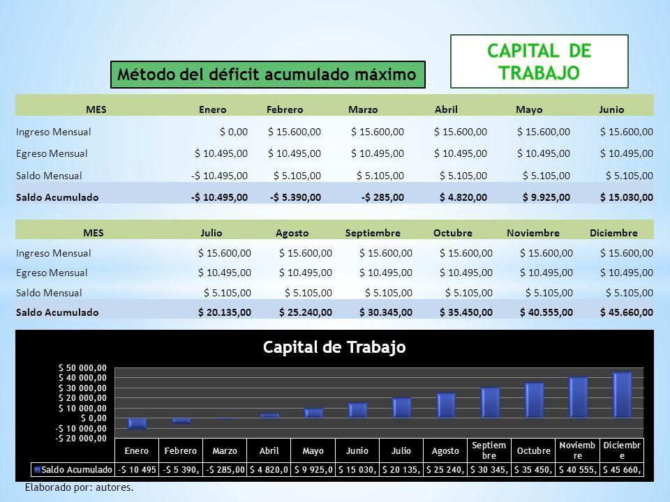CAPITAL DE TRABAJO Método del déficit acumulado máximo MES Enero