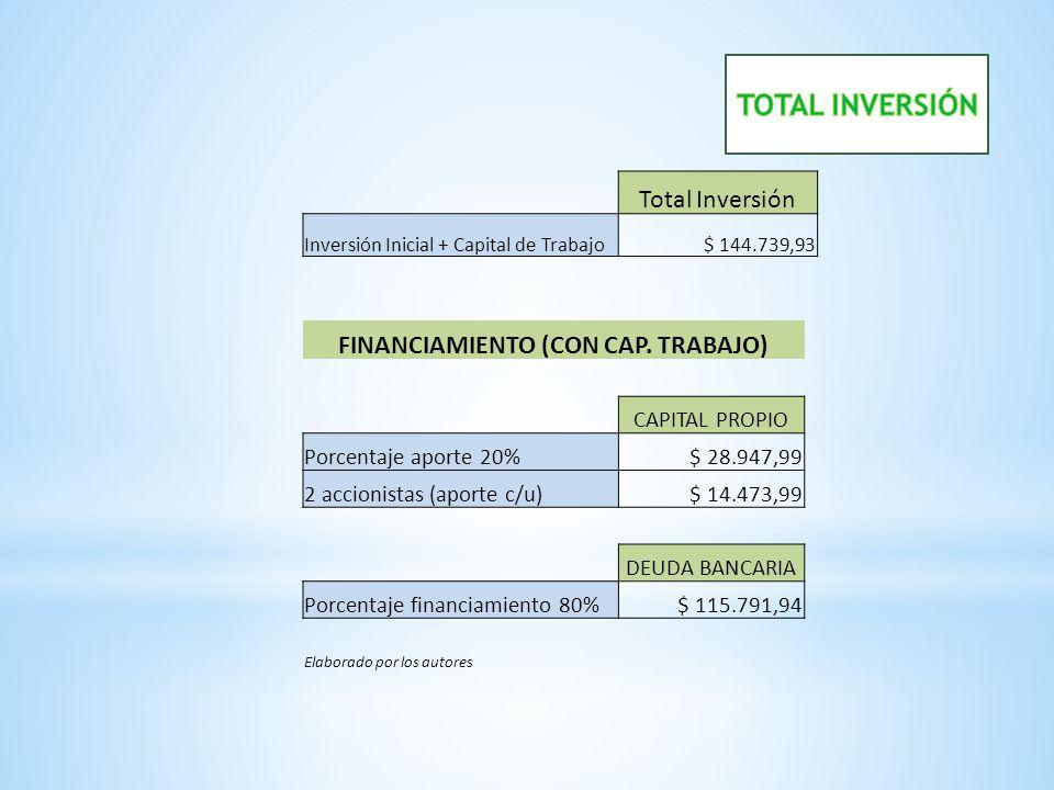 FINANCIAMIENTO (CON CAP. TRABAJO)