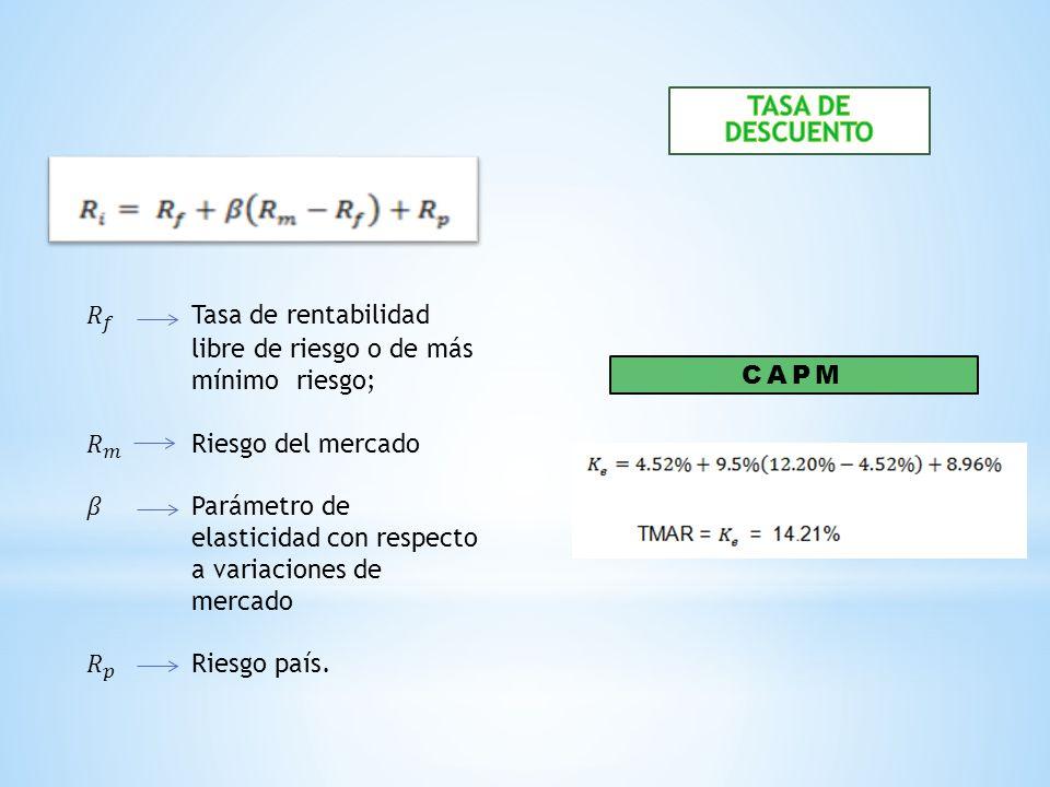 TASA DE DESCUENTO 𝑅 𝑓 Tasa de rentabilidad libre de riesgo o de más mínimo riesgo; 𝑅 𝑚 Riesgo del mercado.
