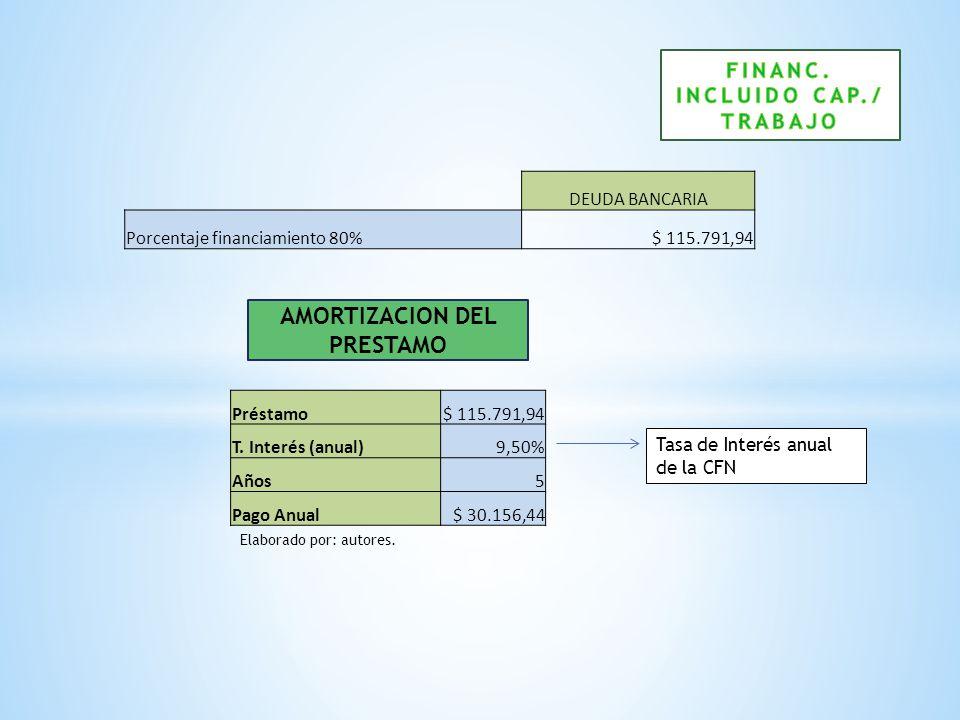 FINANC. INCLUIDO CAP./ TRABAJO AMORTIZACION DEL PRESTAMO