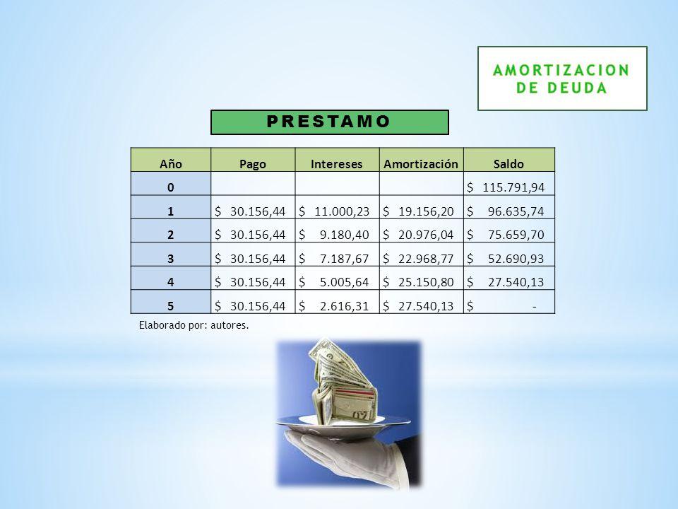 PRESTAMO AMORTIZACION DE DEUDA Año Pago Intereses Amortización Saldo