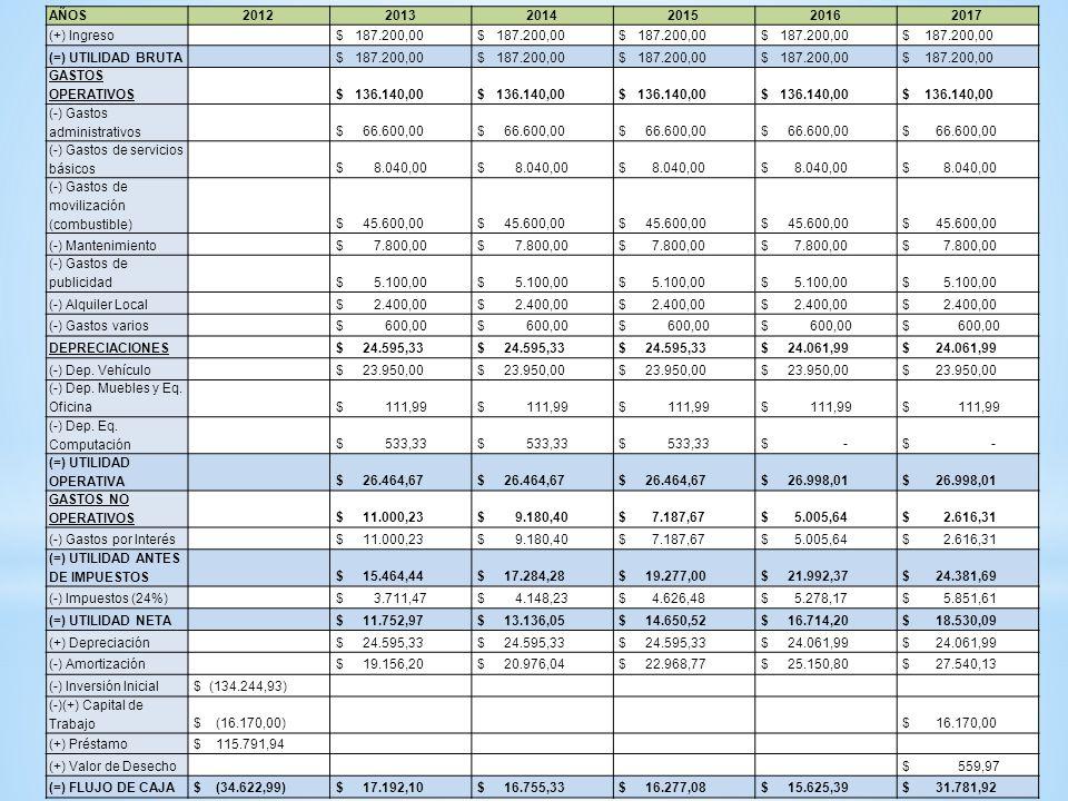 AÑOS 2012. 2013. 2014. 2015. 2016. 2017. (+) Ingreso. $ 187.200,00. $ 187.200,00. (=) UTILIDAD BRUTA.