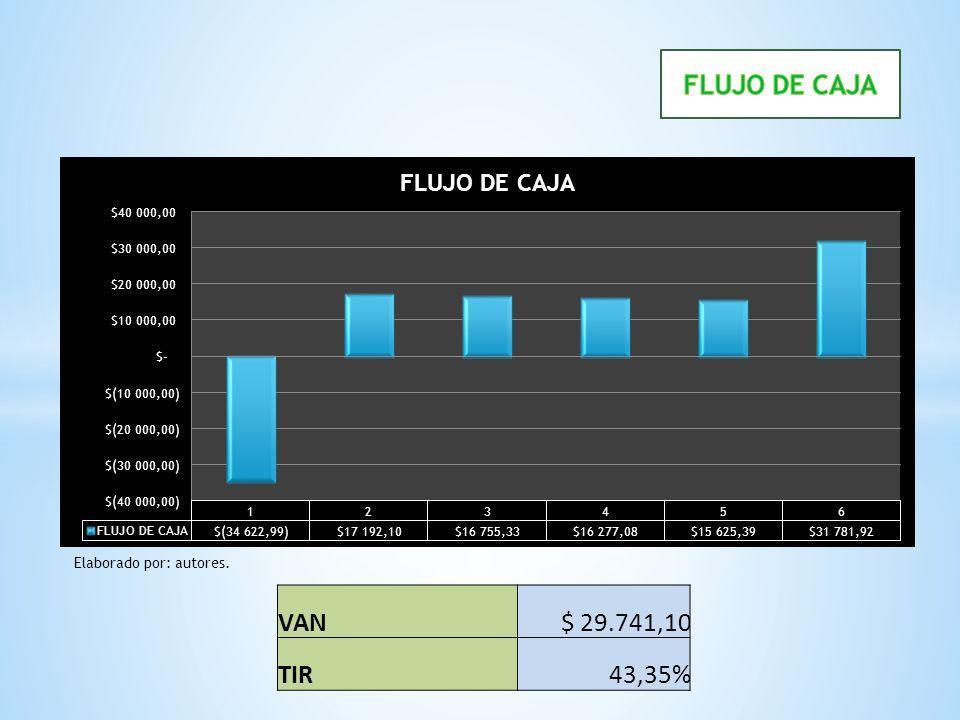 FLUJO DE CAJA Elaborado por: autores. VAN $ 29.741,10 TIR 43,35%