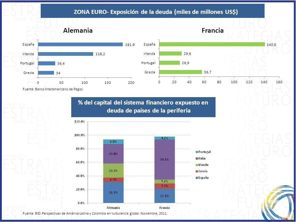 ZONA EURO- Exposición de la deuda (miles de millones US$)