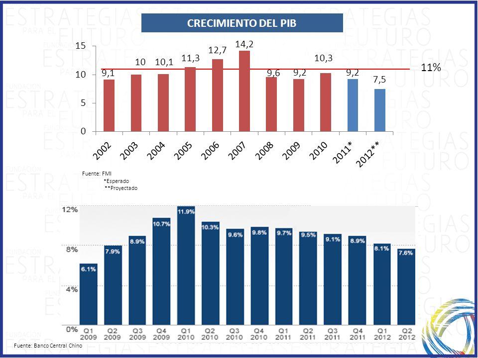 CRECIMIENTO DEL PIB 11% Fuente: FMI *Esperado **Proyectado