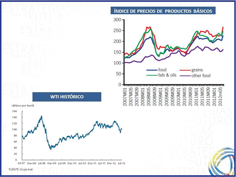 ÍNDICE DE PRECIOS DE PRODUCTOS BÁSICOS