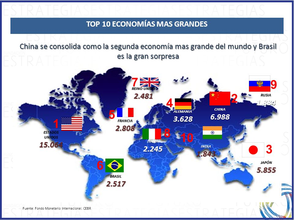TOP 10 ECONOMÍAS MAS GRANDES