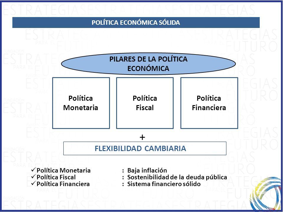 POLÍTICA ECONÓMICA SÓLIDA