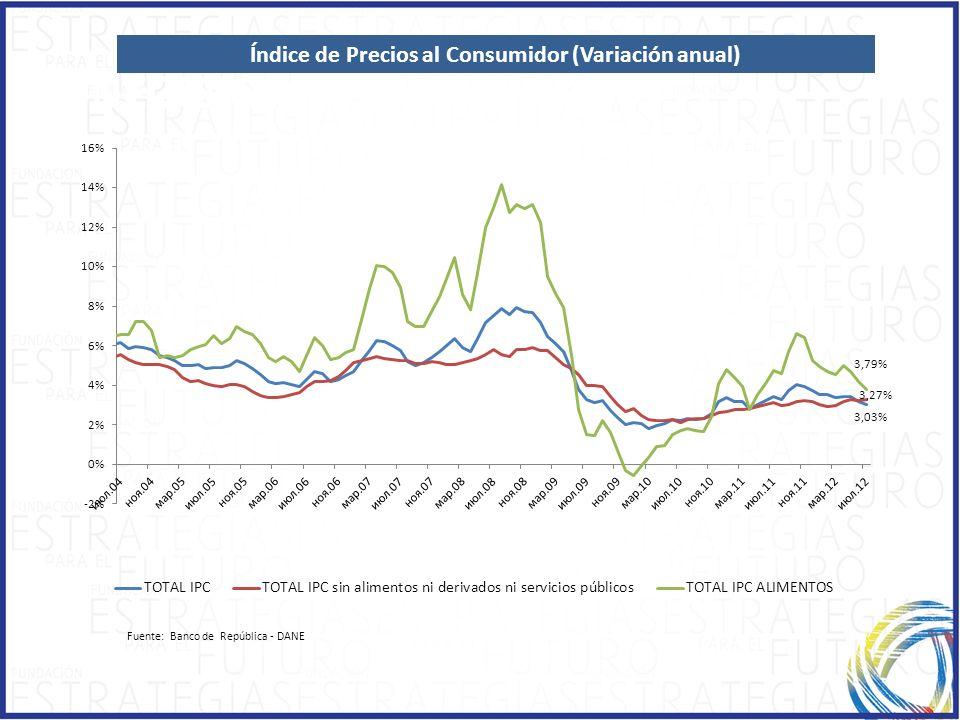 Índice de Precios al Consumidor (Variación anual)