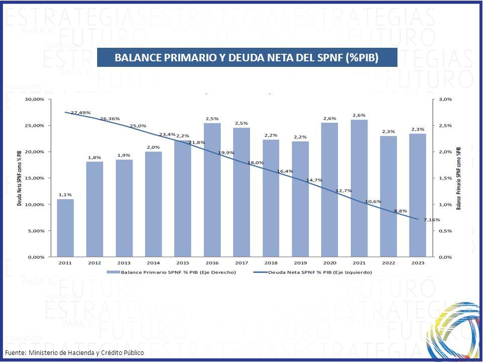 BALANCE PRIMARIO Y DEUDA NETA DEL SPNF (%PIB)
