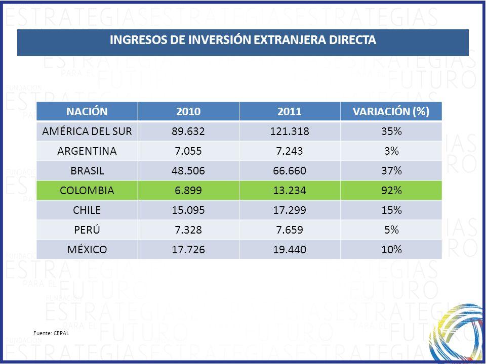 INGRESOS DE INVERSIÓN EXTRANJERA DIRECTA