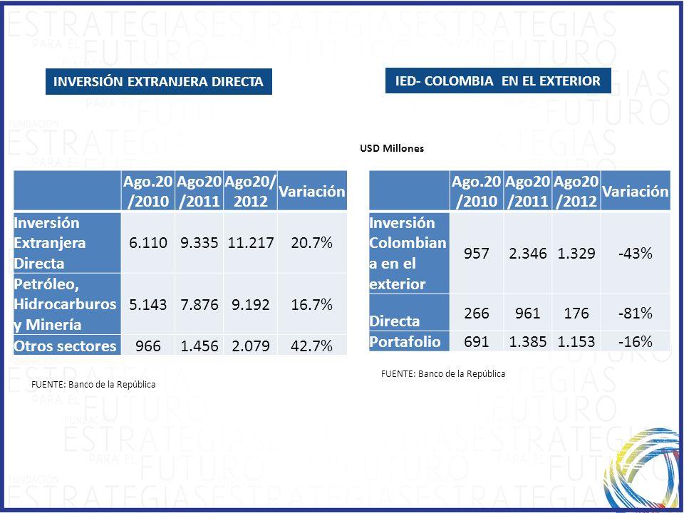 INVERSIÓN EXTRANJERA DIRECTA IED- COLOMBIA EN EL EXTERIOR