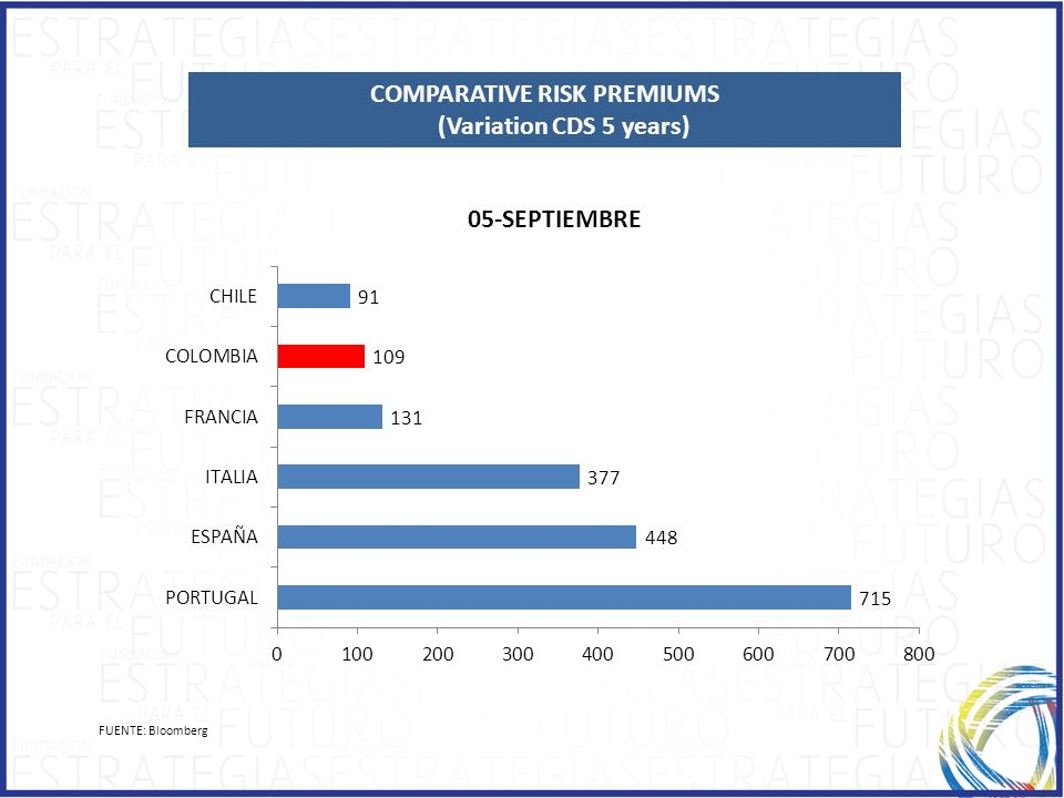 COMPARATIVE RISK PREMIUMS (Variation CDS 5 years)