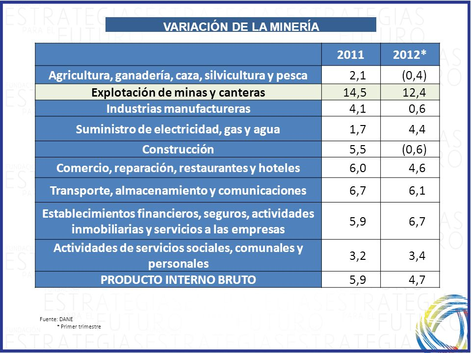 Agricultura, ganadería, caza, silvicultura y pesca 2,1 (0,4)