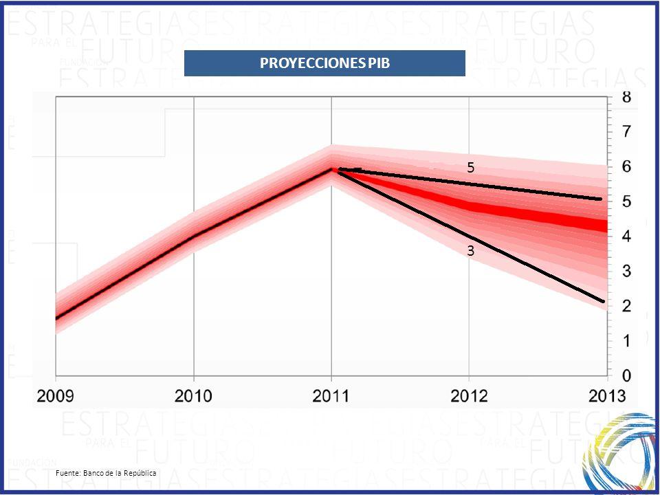 PROYECCIONES PIB 5 3 Fuente: Banco de la República