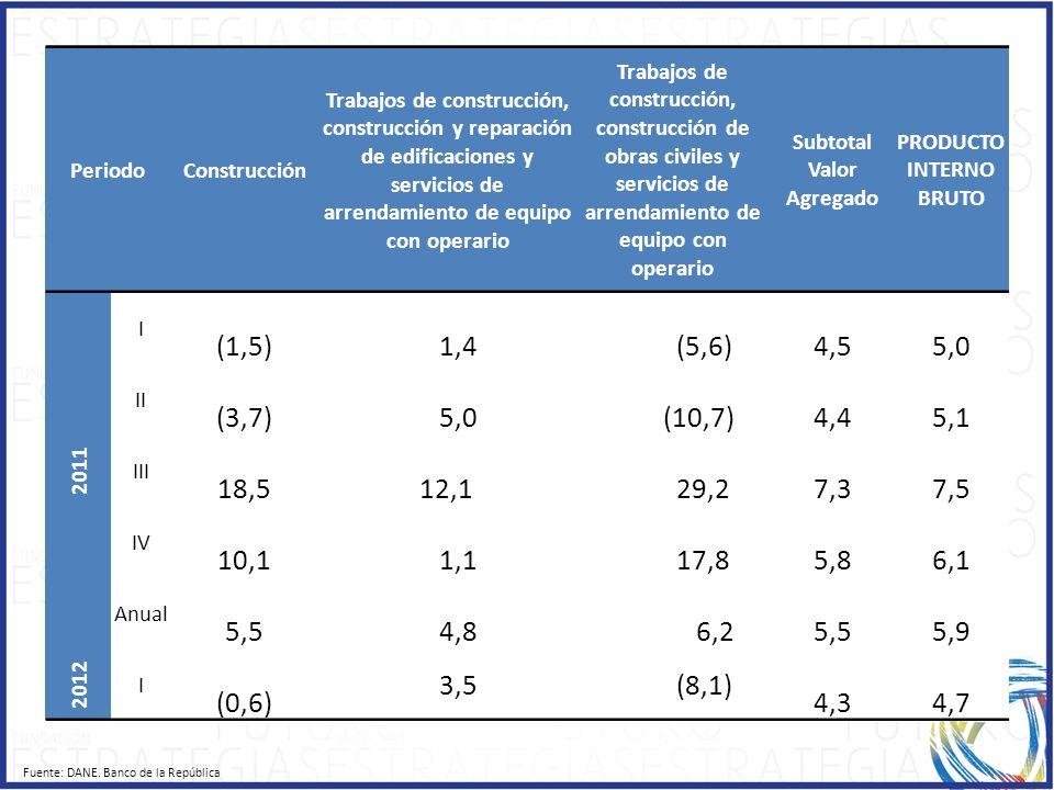 Subtotal Valor Agregado PRODUCTO INTERNO BRUTO
