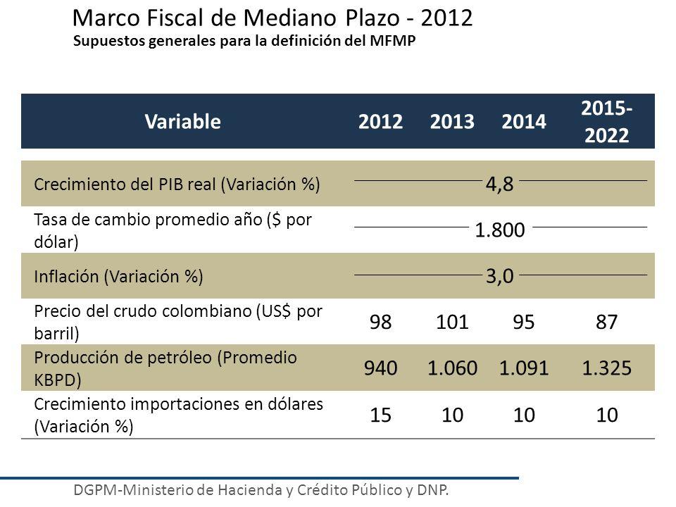 Marco Fiscal de Mediano Plazo - 2012