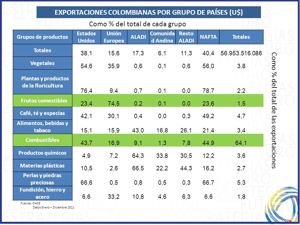 EXPORTACIONES COLOMBIANAS POR GRUPO DE PAÍSES (U$)