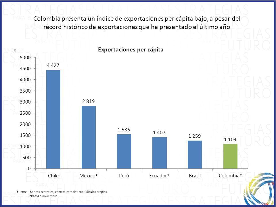 Colombia presenta un índice de exportaciones per cápita bajo, a pesar del récord histórico de exportaciones que ha presentado el último año