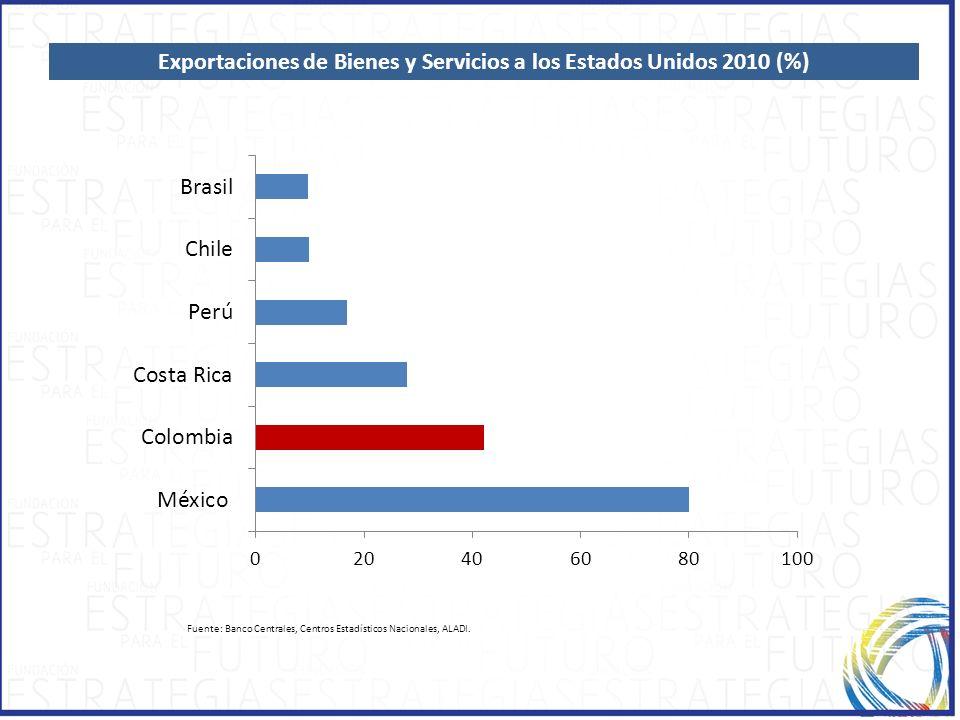 Exportaciones de Bienes y Servicios a los Estados Unidos 2010 (%)